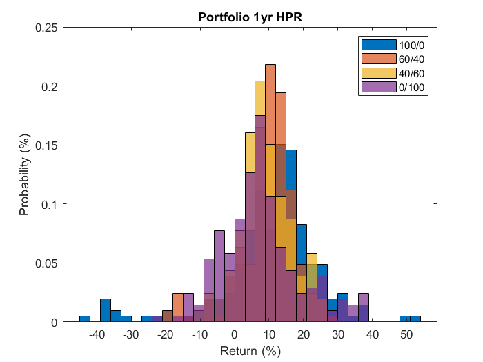 Distribution of Returns