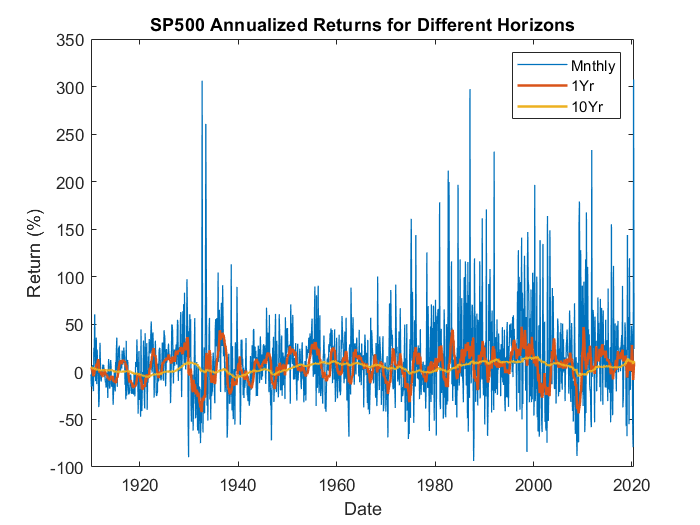 S&P 500 Annualized Returns over Different Horizons