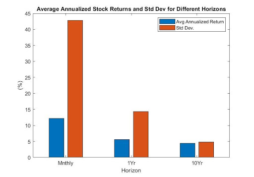 Distribution of returns over time.