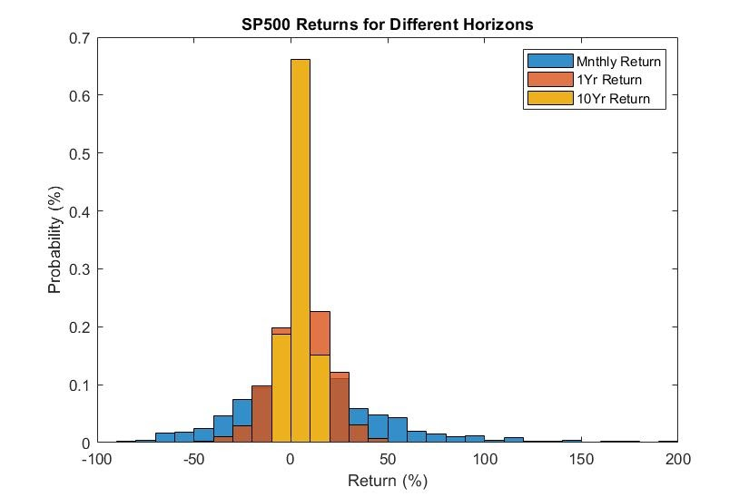 Relative Frequency of Returns over Time