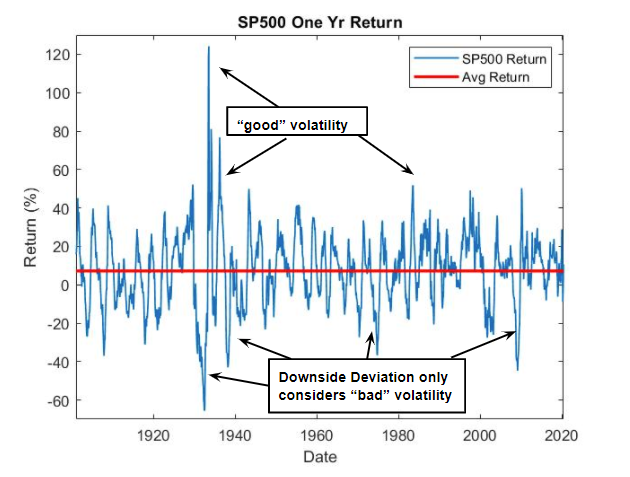 S&P500 Annual Returns